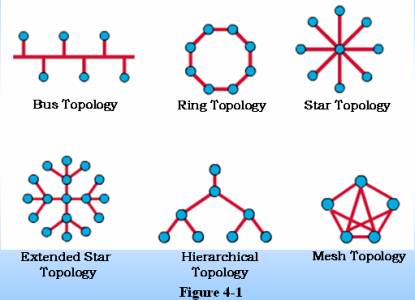 363096 tree Topology With Diagram in addition Types  work Topologies furthermore work Topology Types together with Transmission Media further Toplogies. on physical star topology