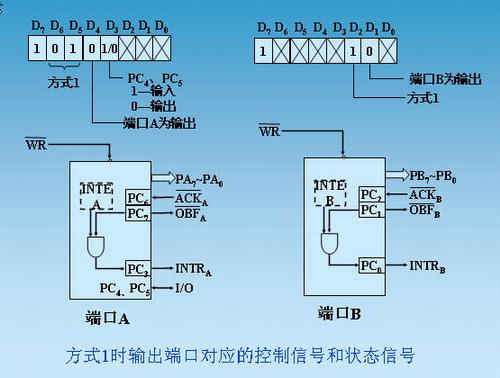 a组控制电路控制端口a和端口c的高4位