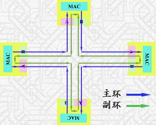 fddi采用环形结构(类似令牌环网),利用光纤将多个