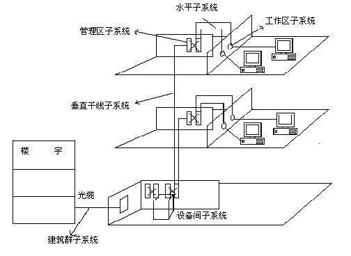 综合布线系统(Premises Distributed System,简称PDS,也有称为综合布线规范,Premises Distributed StandarD.引入我国,由于各国产品类型不同,综合布线系统的定义是有差异的。我国原邮电部于1997年9月发布的YD/T 926.1-1997通信行业标准《大楼通信综合布线系统第一部分:总规范》中,对综合布线系统的定义为:通信电缆、光缆、各种软电缆及有关连接硬件构成的通用布线系统,它能支持多种应用系统。即使用户尚未确定具体的应用系统,也可进行布线系统的设计和