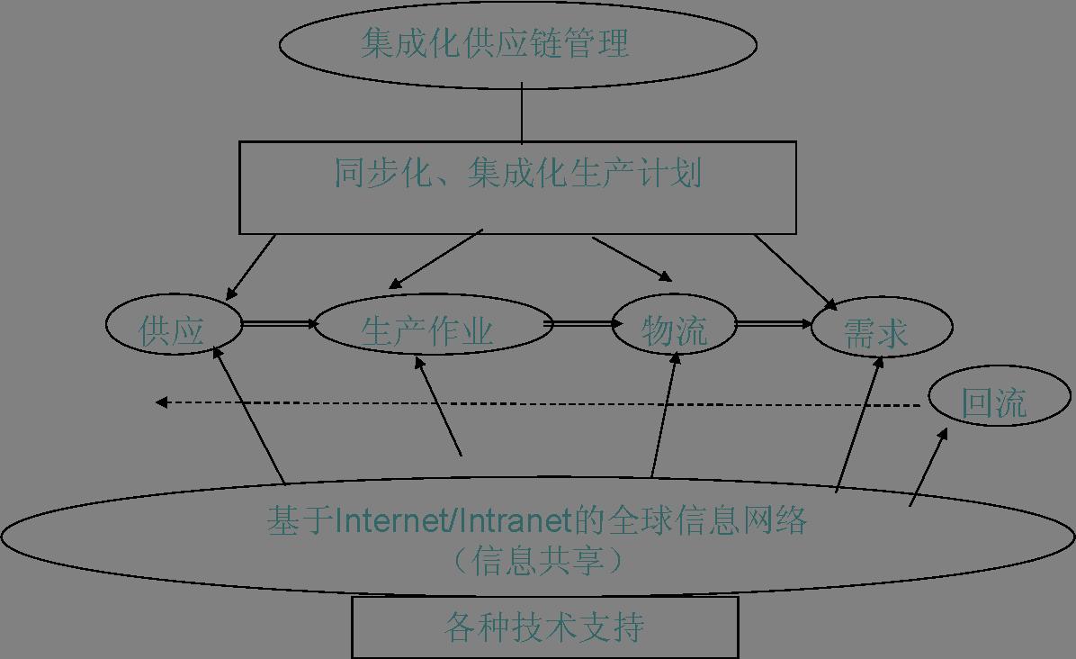 图1-1 供应链的一般结构示意图
