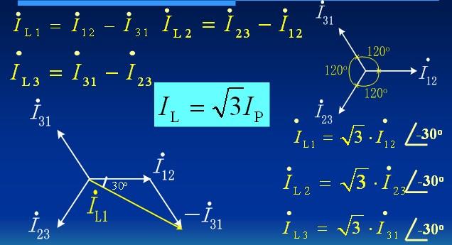 模拟试题 第 2 章 供电与用电 2.1 发电、输电和配电 2.2 三相电路 2.3 安全用电 2.2 三相电路 2.2.2 三相负载的连接   2. 三角形联结的三相负载  三角形联结的三相电路负载的线电压等于相电压。 线电流:IL1,IL2,IL3。 相电流:I12,I23,I31。  线电流滞后所对应的相电流30o  2.