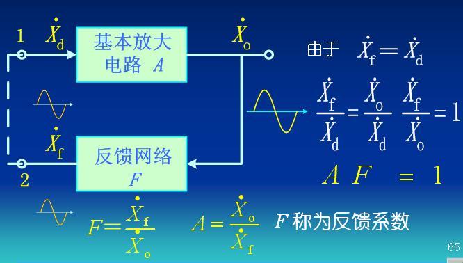 4.4 波形发生器 4.4.1 正弦波发生器   在实践中,广泛采用各种类型的信号产生电路,信号有正弦波和非正弦波,如方波、三角波等。 这些波形的产生往往不需要外加输入信号,仅需给仪器加上电源即可。  1. 正弦波振荡电路 (1) 振荡条件:从结构上看,正弦波振荡电路就是一个没有输入 信号的带选频网络的正反馈放大电路。  (2) RC 桥式正弦波振荡电路:在RC 型正弦波振荡器中,起选频作用的反馈环节是由电阻R 和电容C 构成的,因此称为RC 型正弦波发生器。  当满足这个条件时,输出电压的幅值最大。 4