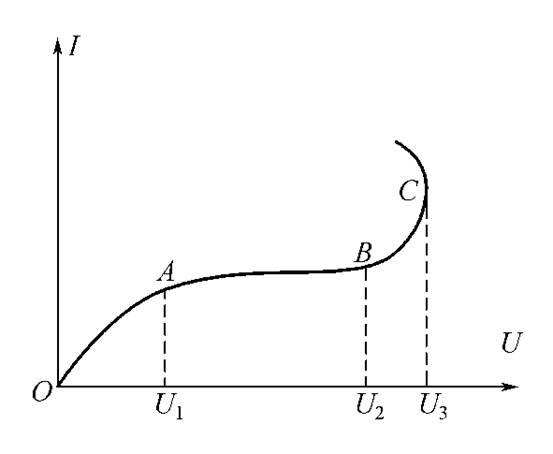 甲烷等气体击穿电压变化曲线右图中丁烷的