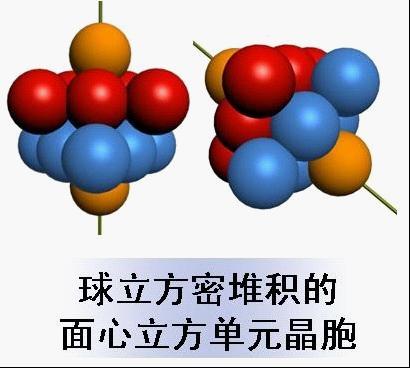 面心立方晶体结构