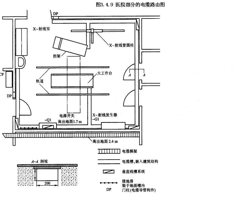 1.室内设备布置图 设备布置图的基础是建筑物图。电气设备的元件应采用图形符号或采用简化外形来表示。图形符号应示于元件的大概位置 布置图不必给出元件间连接关系的信息,但表示出设备之间的实际距离和尺寸等详细信息可能是必要的。 某控制室内设备布置图见图3.4.7,它示出了建筑物内一个安装层上的控制屏和辅助机框,并给出了距离和尺寸。  2.室内设备安装简图 安装简图是同时示出元件位置及其连接关系的布置图。在安装简图中,必须示出连接线的实际位置、路径、铺设线管等。有时还应示出设备和元件以何种顺序连接的具体情况。 某