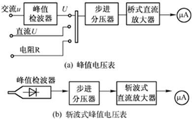 工作频率范围取决于检波二极管的高频特性