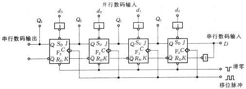 1、时序逻辑电路的分析方法 时序逻辑电路的分析,是指已知时序逻辑电路图,通过分析确定其逻辑功能。首先由已知逻辑电路图写出触发器的驱动方程、时钟方程及电路的输出方程;然后把驱动方程代入触发器的特性方程求出电路的状态方程;进而由状态方程列写状态转换表,或画出时序图(也可做状态转换图);最后通过对状态转换规律的分析,确定电路的逻辑功能。 上述分析方法具有通用性,它既适用于同步时序逻辑电路,又适用于异步时序逻辑电路;既可用于分析计数器电路,又可用于分析寄存器电路。 2、常用的时序逻辑电路 常用时序逻辑电路有计数器