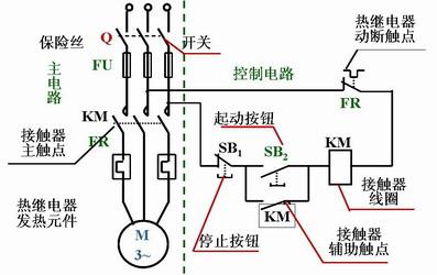 (3)既能长期工作又能点动的控制电路 按下起动钮,电动机运转,松开起动