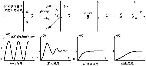 对应的单位阶跃响应曲线
