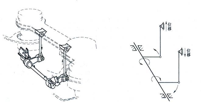 (2)抗侧滚扭杆装置的设置位置及主要性能要求 设置位置:抗侧滚扭杆装置的作用特性,确定它应设置在空气弹簧(中央弹簧)上、下支承部分之间。因转向架结构形式的不同,它可以设置在摇枕与弹簧托梁之间,如设有摇动台装置的209HS和CW-2型客车转向架;或者设置在摇枕与构架之间,采用旁承支重、无摇动台装置的SW-160型客车转向架;还可以设置在车体与构架之间,如无心盘、无旁承、无摇动台装置的客车转向架。 主要性能要求: (1)应具有前述的作用特点和适宜的抗侧滚动扭转刚度,同时应具有适应空气弹簧(中央弹簧)上、下支承
