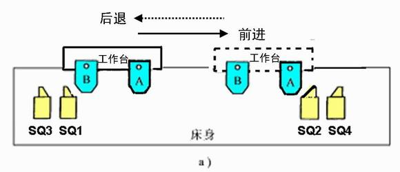 (3)自动循环控制线路 正反转自动循环控制电路工作过程: 按下正向