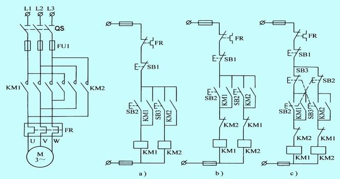 2、正、反转控制线路 在三相笼型异步电动机的正反转控制线路中,可采用两只接触器KM1、KM2换接电动机三相电源的相序,来改变电动机的旋转方向。但两个接触器不能同时吸合,如果同时吸合将造成电源的短路事故,如下图所示 。  图2.2.6 电机正反转 电机机正转工作时,KM1通电吸合,电动机这时的相序是L1、L2、L3,即正向运行。 电机机反转工作时,KM2通电吸合,KM2主触头闭合换接了电动机三相的电源相序,这时电动机的相序是L3、L2、L1,即反向运行。